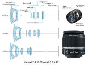 canon1855 300x216 - Tipos de objetivos fotográficos