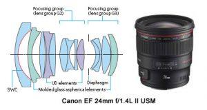 canon24f14 300x160 - Tipos de objetivos fotográficos