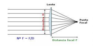 esquema lente 300x150 - Tipos de objetivos fotográficos